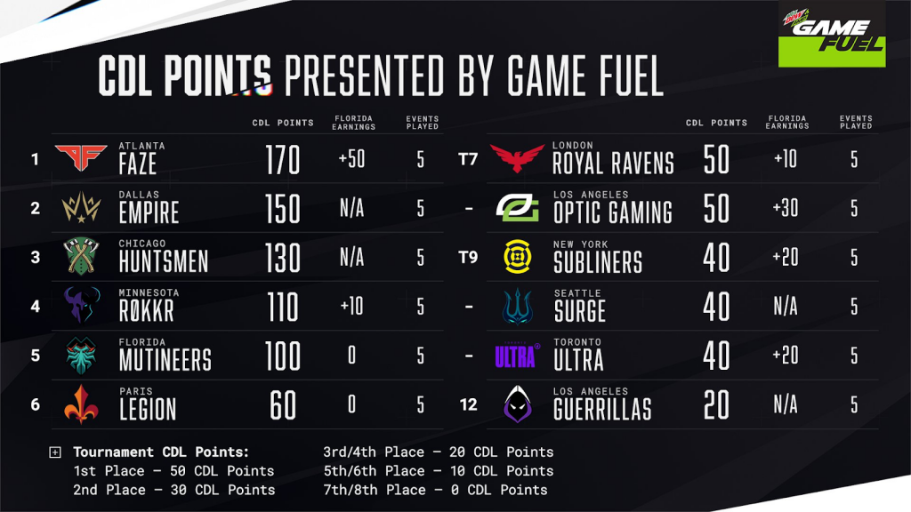 The final standings for CDL Florida, showing Atlanta FaZe in first place