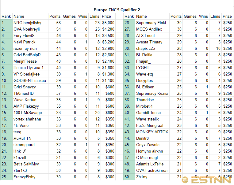 The final rankings of the top 50 players in the EU region