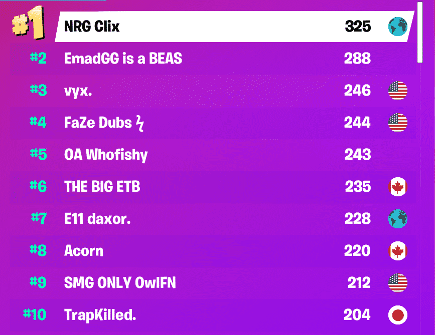 Final rankings for NA East showing NRG Clix in first place
