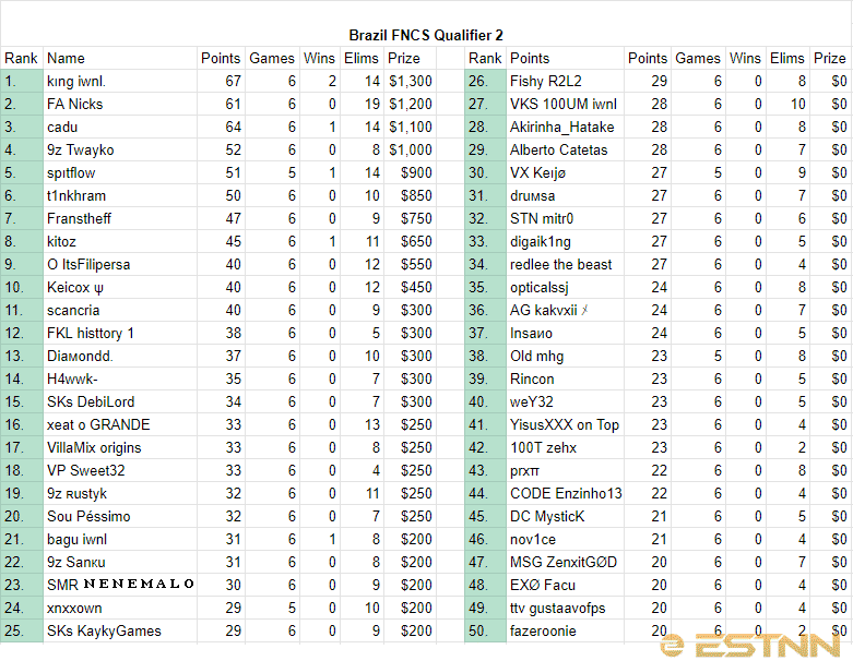 The final rankings of the top 50 players from Brazil